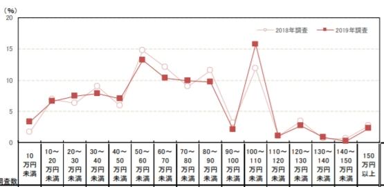 ゼクシィのハネムーン費用調査