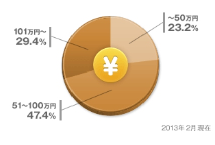 お風呂のリフォーム・価格コムの集計データ