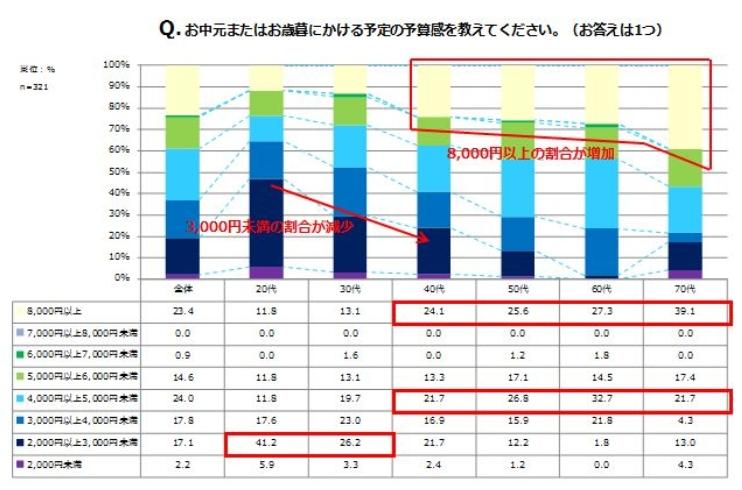 NTT西日本調査結果より、お中元お歳暮の料金相場