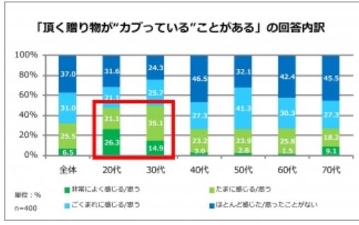 NTT西日本調査、ギフトのかぶり