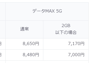 auのデータMAX5Gプランより料金抜粋