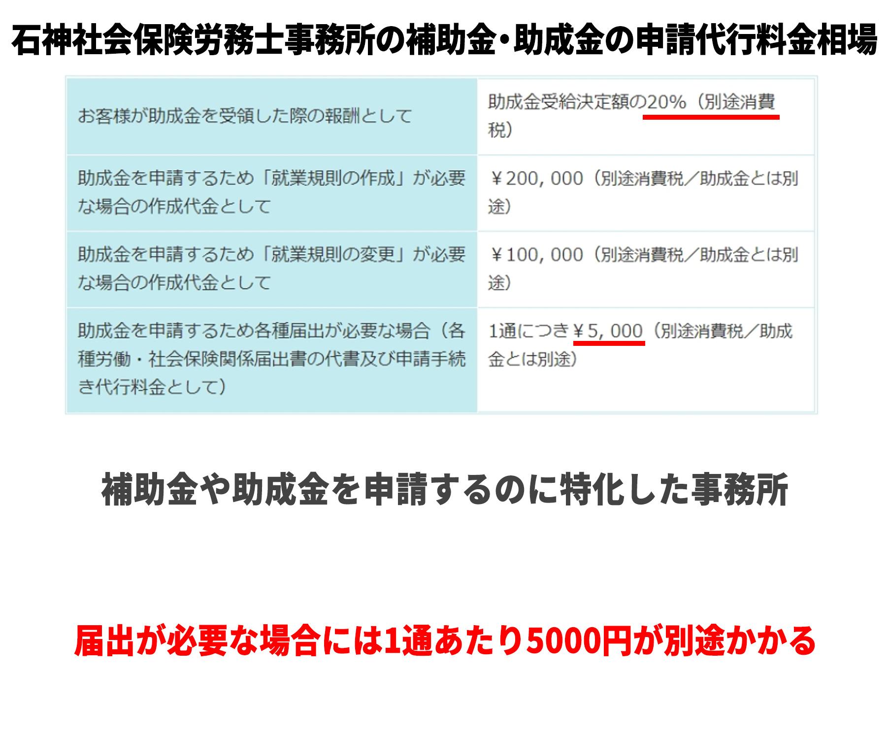 石神社会保険労務士事務所の補助金・助成金の申請代行料金相場