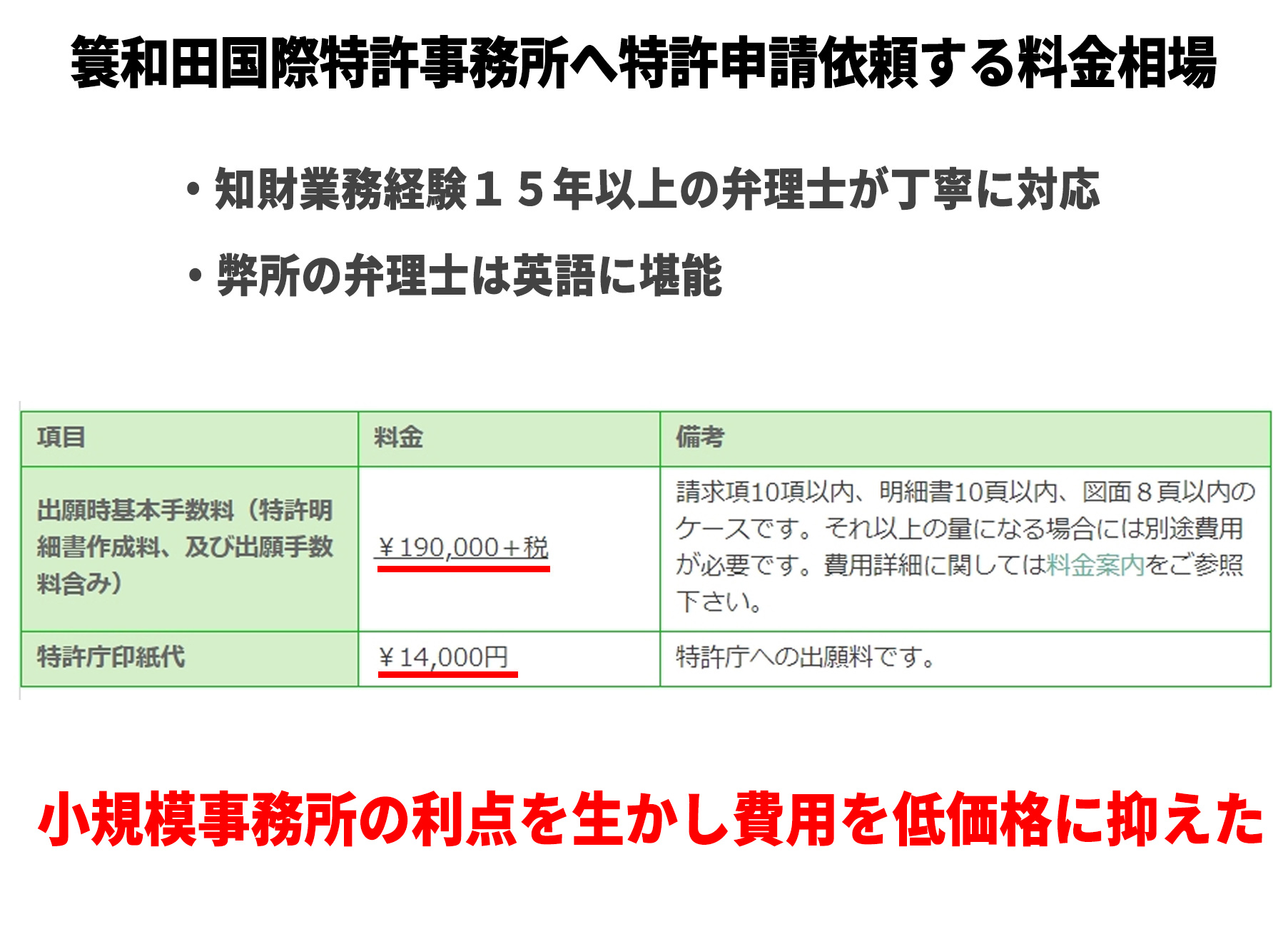 簑和田国際特許事務所へ特許申請依頼する料金相場