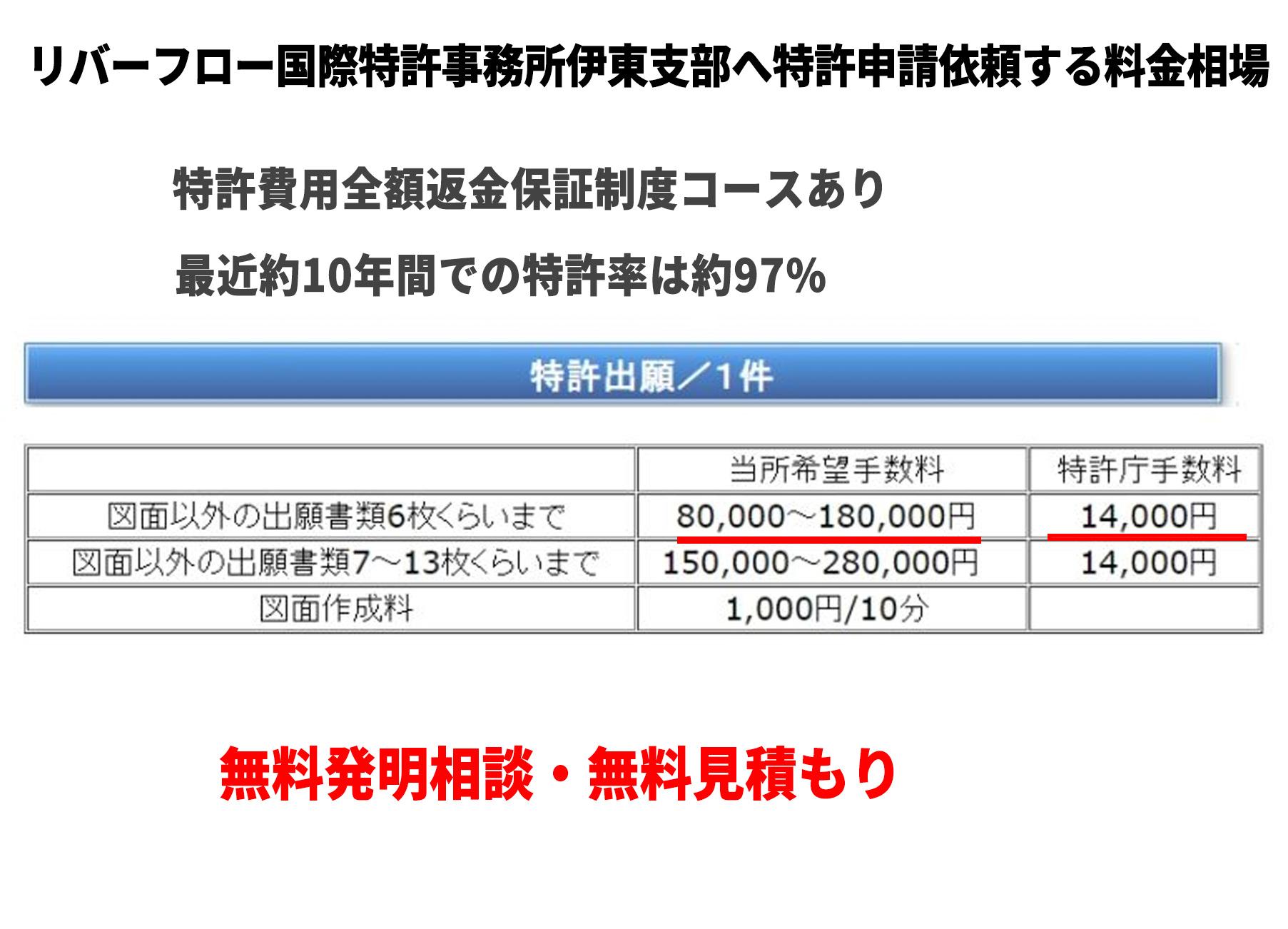 リバーフロー国際特許事務所伊東支部へ特許申請依頼する料金相場
