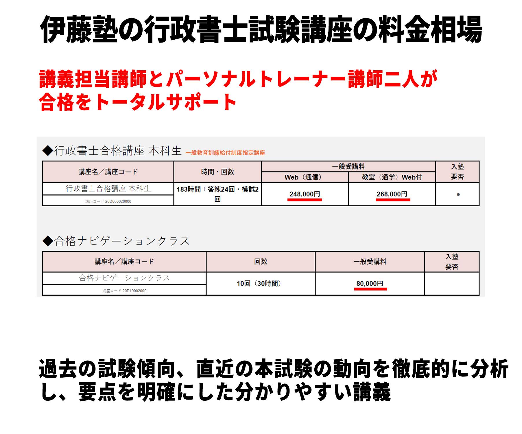 伊藤塾の行政書士試験講座の料金相場