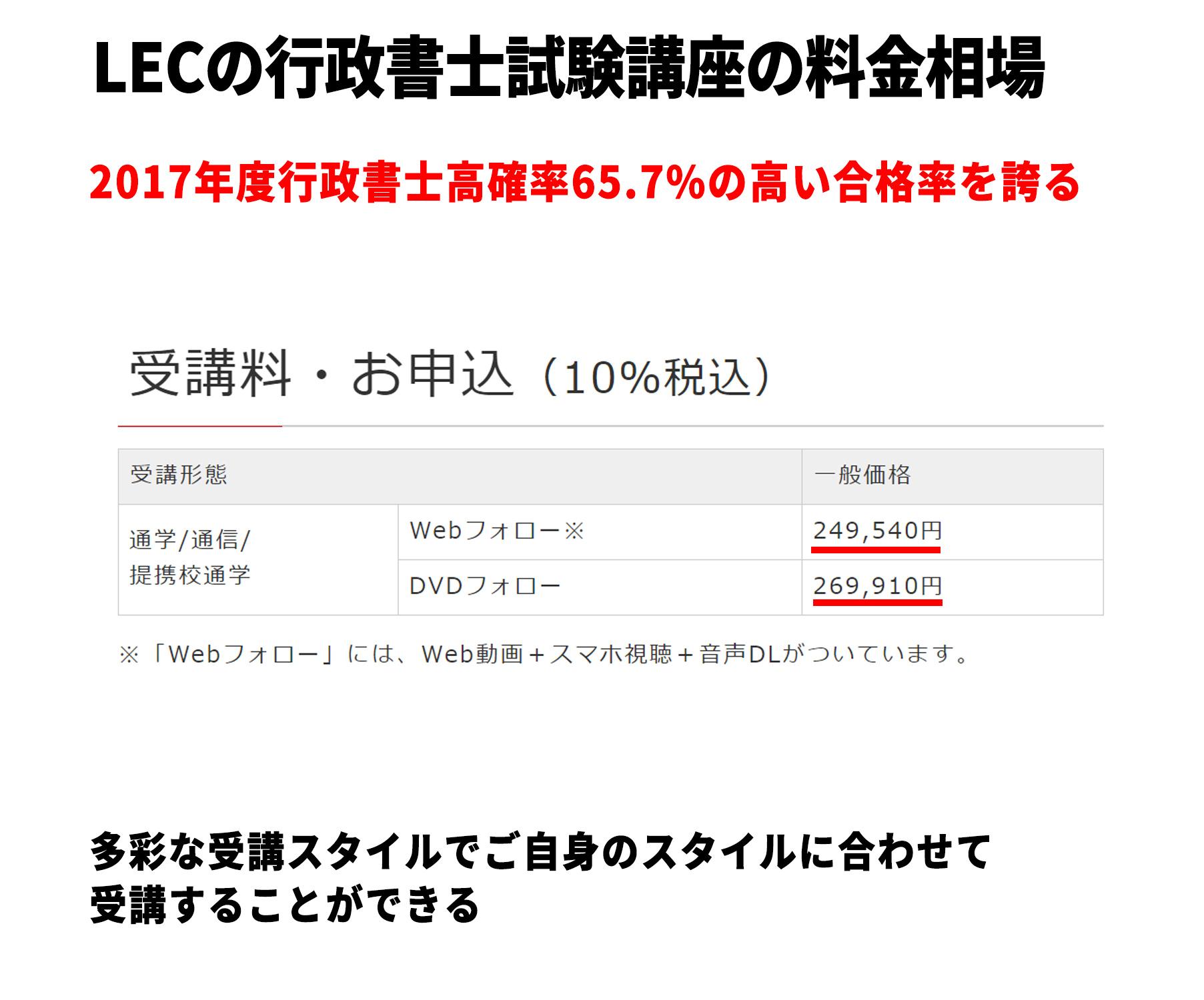 LECの行政書士試験講座の料金相場
