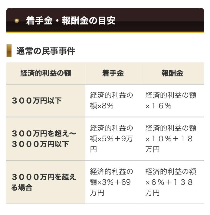阪神総合法律事務所の料金相場