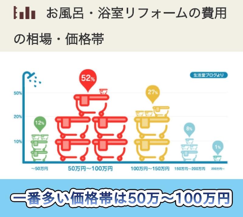 生活堂の浴室・お風呂のリフォームの料金相場