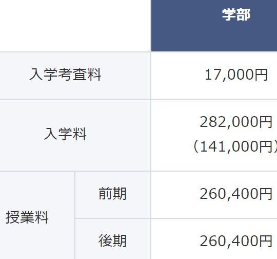東京都立大学の看護学部の授業料料金