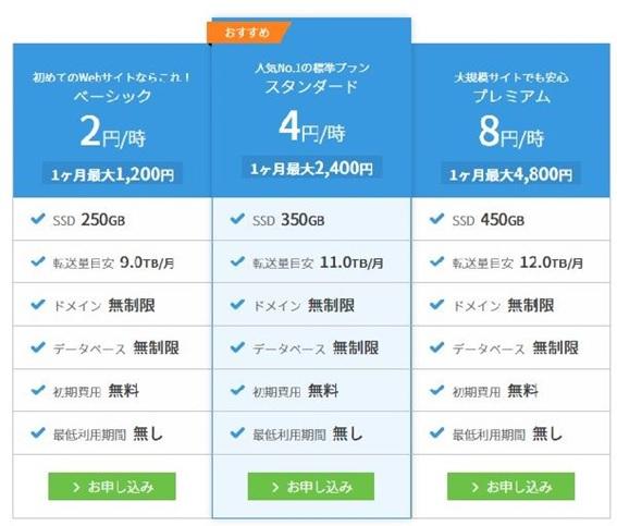 conohaレンタルサーバー料金