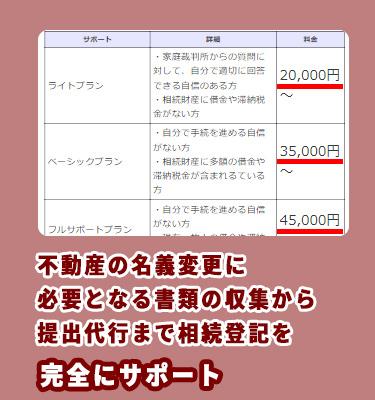 中日本司法書士事務所の相続手続きを司法書士に依頼する料金相場
