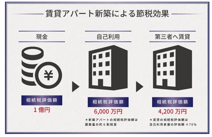 賃貸マンション節税