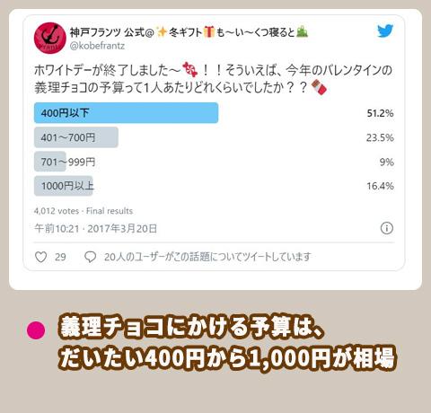 神戸フランツ 義理チョコの予算