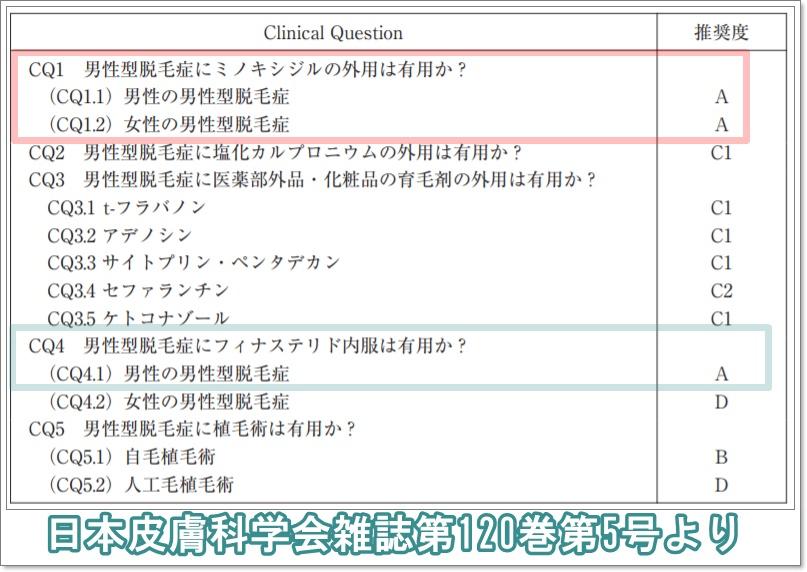 日本皮膚科学会雑誌第120巻第5号