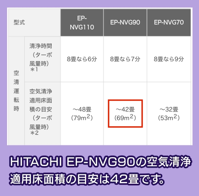 HITACHI EP-NVG90の適用床面積