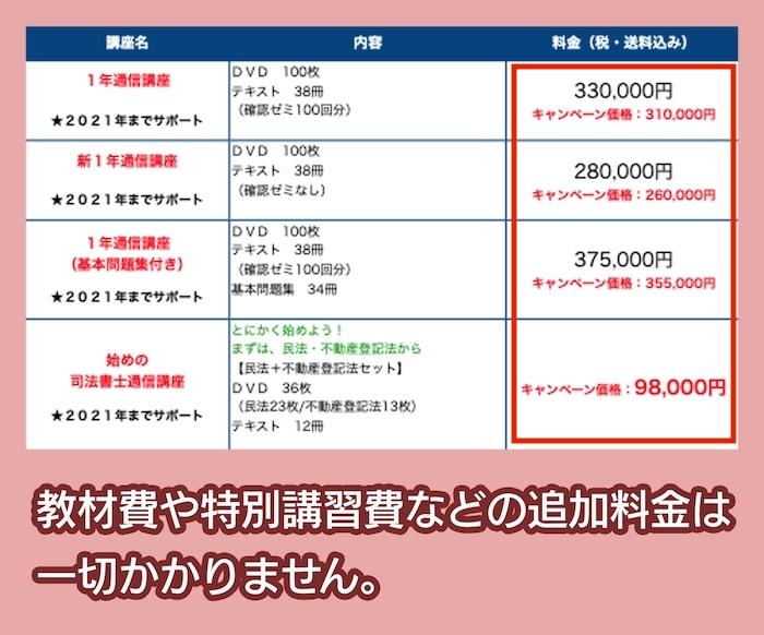 東京司法書士学院の司法書士通信講座の料金相場