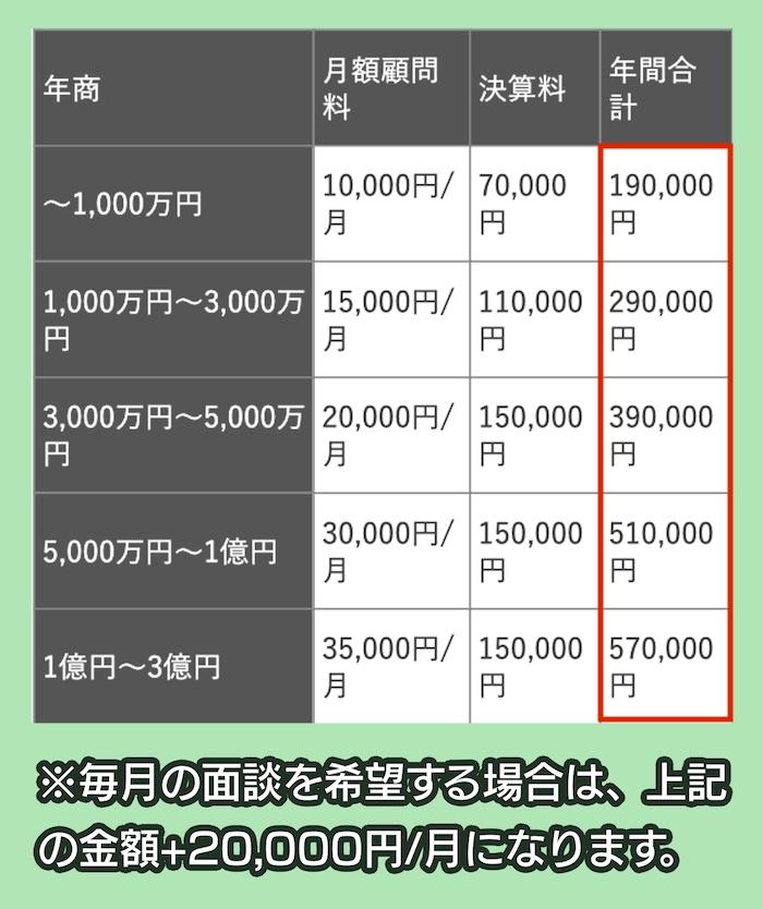 海老名佑介税理士事務所の顧問契約の料金相場