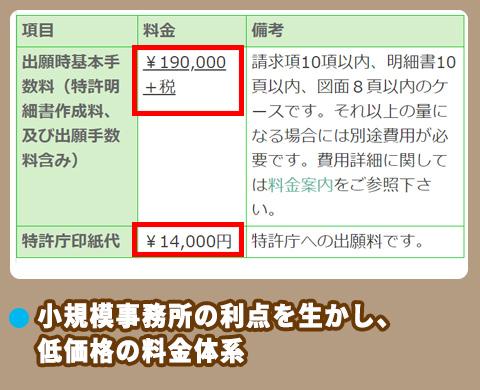 簑和田国際特許事務所の料金相場