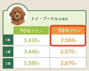 小型犬保険料