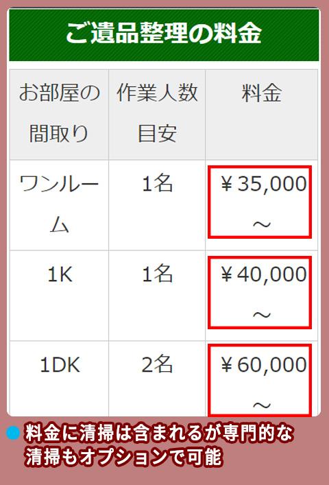 プロアシスト東日本の料金相場