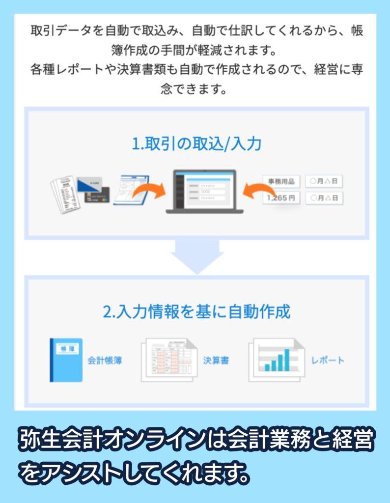 弥生会計オンラインの機能紹介
