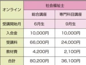 東京アカデミー 料金