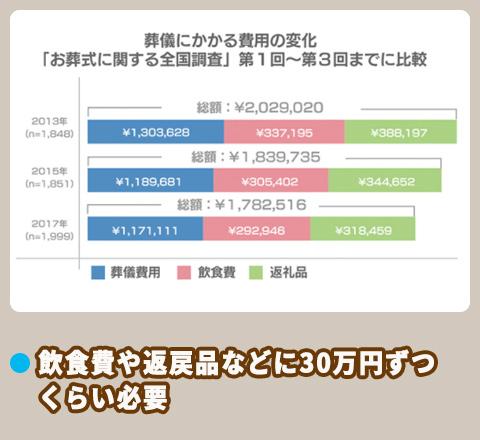 鎌倉新書 葬儀費用の変化