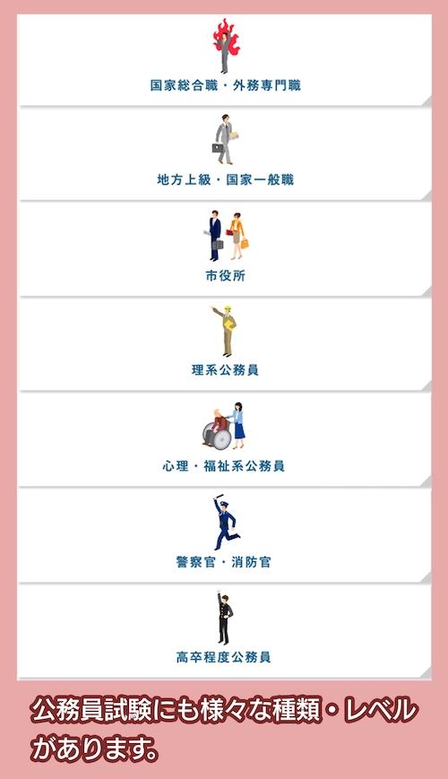 公務員試験の種類