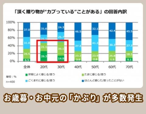 NTT西日本 調査