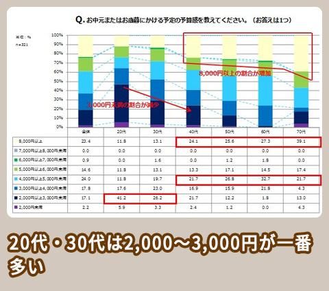 NTT西日本 調査結果